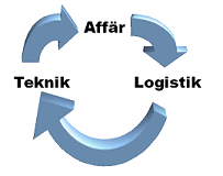 affartekniklogistik